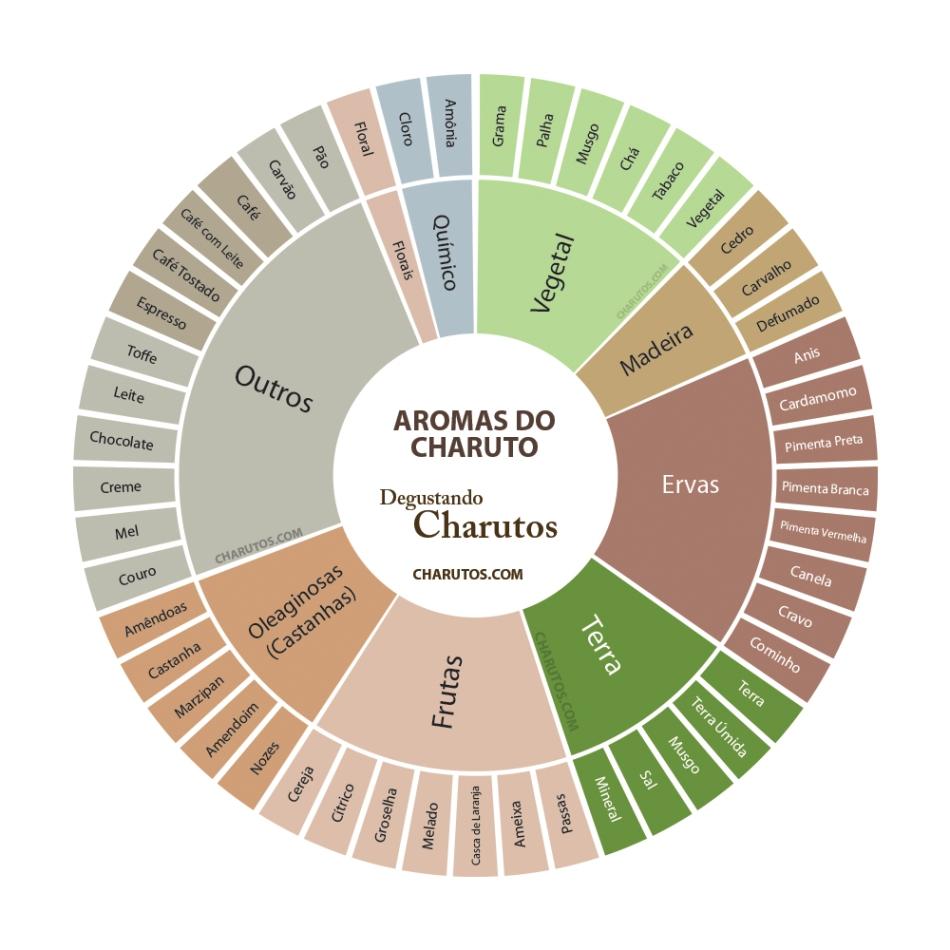 roda-aromas